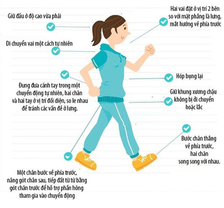 Người bệnh cần đi bộ đúng cách giúp hỗ tợ điều trị thoát vị đĩa đệm